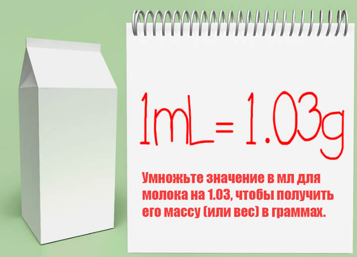 Сколько граммов в миллилитре молока