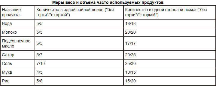 Таблица меры продуктов в ложках