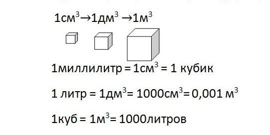 Представление миллилитра в других единицах измерения