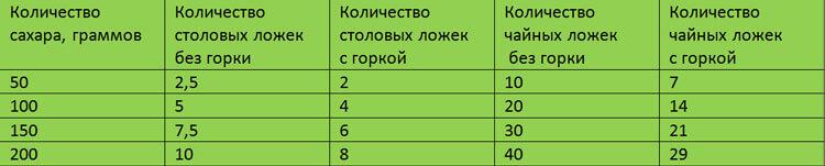 Таблица меры сахара в ложке