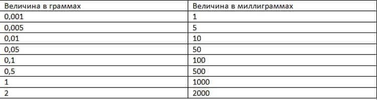 Таблица перевода граммов в миллиграмм