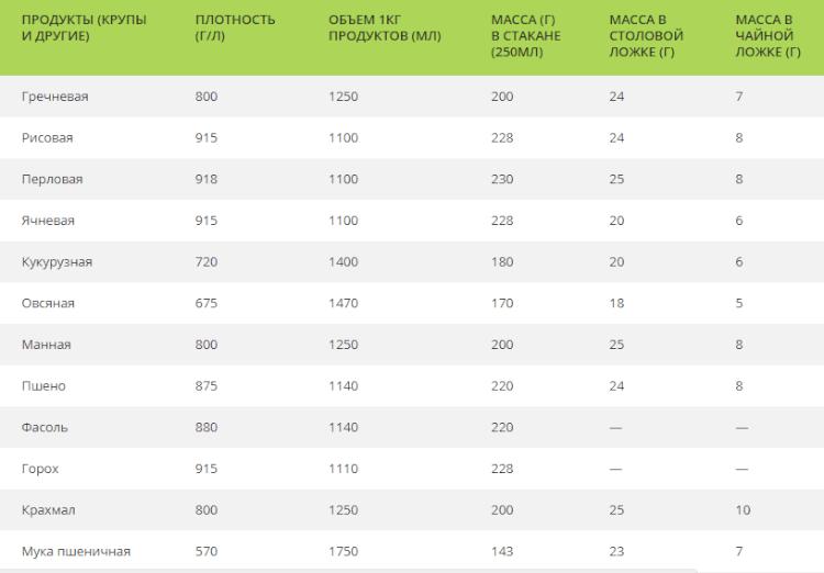 Таблица плотности и измерении продуктов