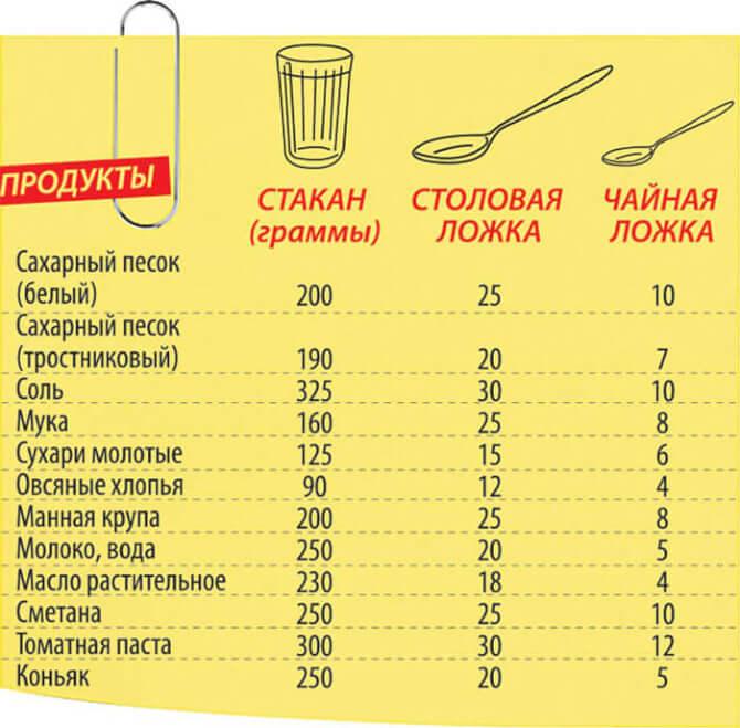 Мера продуктов стаканом и ложкой