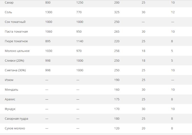 Таблица плотности и измерении продуктов2